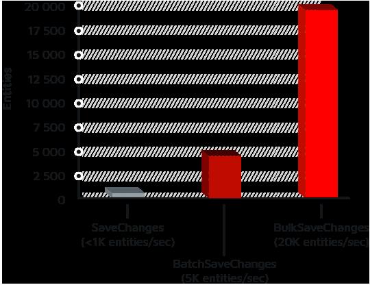 Z.EntityFramework Extensions EF4 v5.1.10